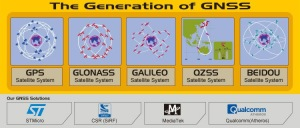 THE GENERATION OF GNSS 2